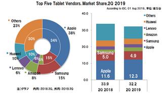 世界のタブレット出荷台数の2019年2Qは5.0%減、AppleとAmazonが増加も他ベンダーの減少が影響
