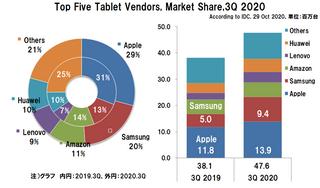 世界のタブレット出荷台数の2020年3Qは24.9%増、リモートワークや学習及び大画面への需要がけん引