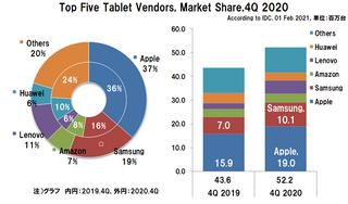 世界のタブレット出荷台数の2020年4Qは19.5%増の5,220万台、年間では13.6%増の1億6,410万台