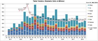 世界のタブレット出荷台数の2018年3Qは8.6%減、スレート型とデタッチャブル型ともに減少が影響