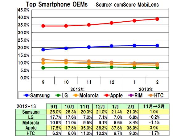 Us_smartphone_oem