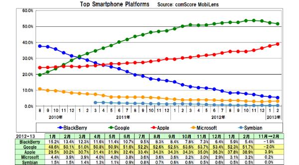 Us_smartphone_platform