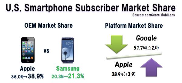 Us_smartphone_share