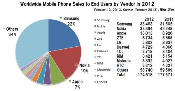 World_mobilephone_share_gartner