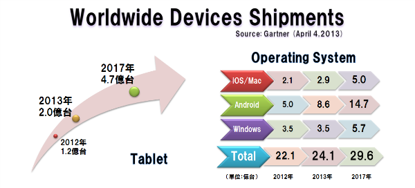 Worldwide_devices_shipments