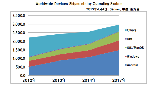 Worldwide_devices_shipments_os
