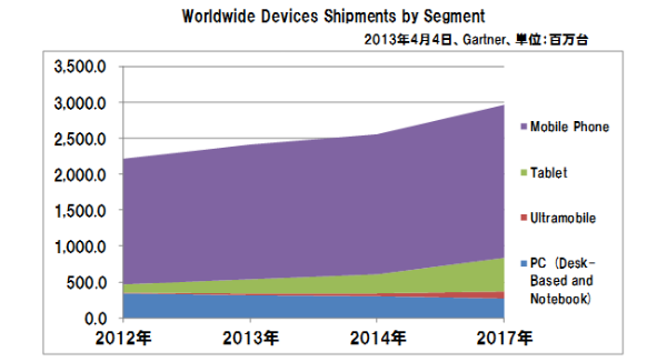Worldwide_devices_shipments_segment