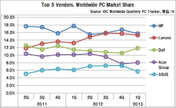 Worldwide_pc_market_share_2