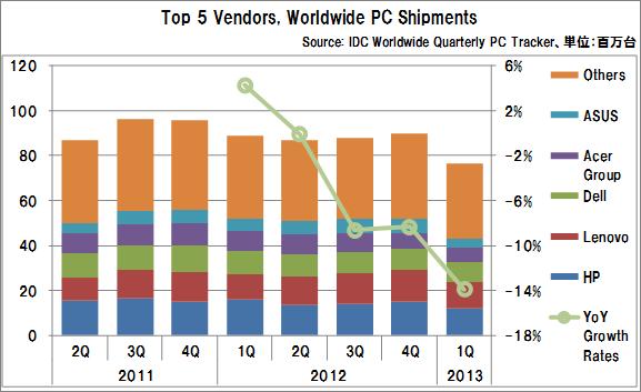 Worldwide_pc_shipments_vendors
